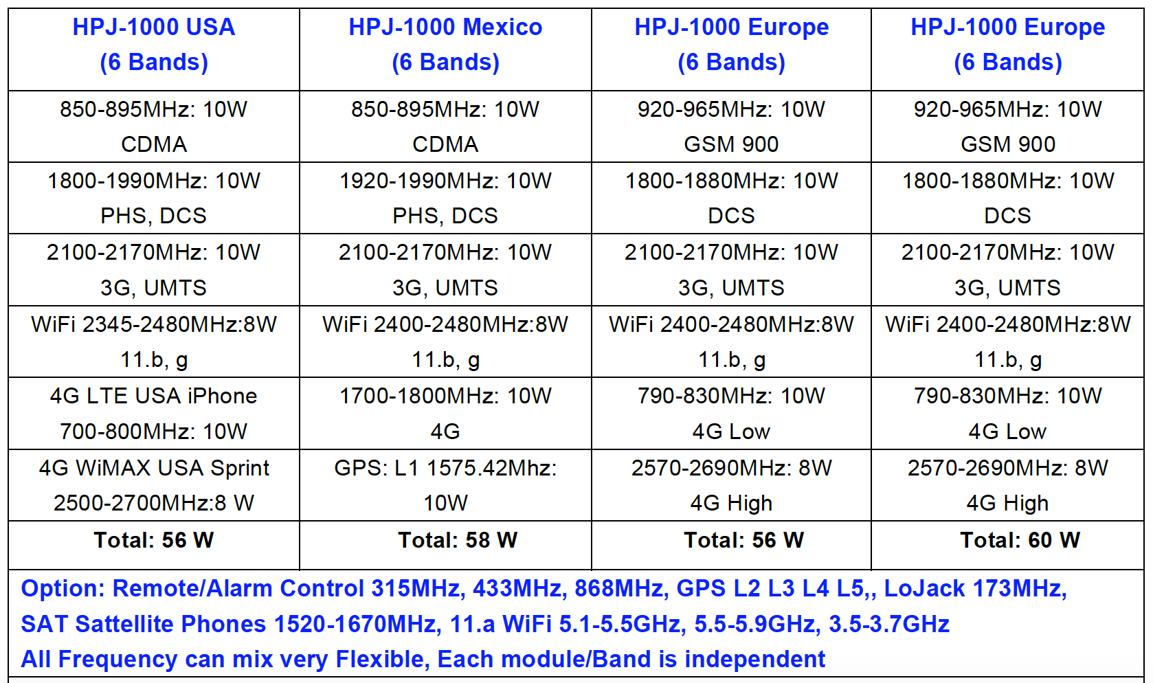 HPJ1000 Powerful 60W desktop jammer